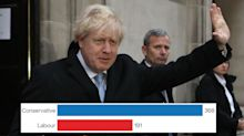 General Election exit poll result: Conservatives predicted to win huge majority