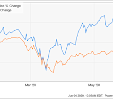 Why Smartsheet Stock Is Getting Crushed Today