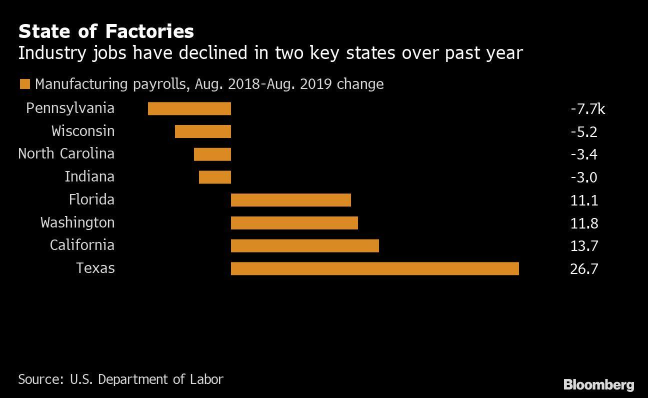 Two U.S. Swing States Lost the Most Factory Jobs in Past Year