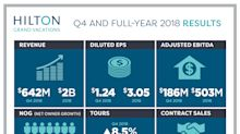 Hilton Grand Vacations Reports Full-Year and Fourth-Quarter 2018 Results