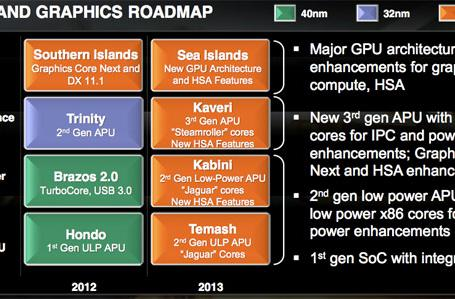 AMD reveals its 2012-2013 roadmap, promises 28nm chips across the board by 2013
