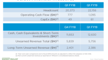 A Look at VMware's Cash and Cash Flow Position