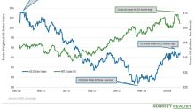 Fed Impacts the US Dollar Index and Crude Oil