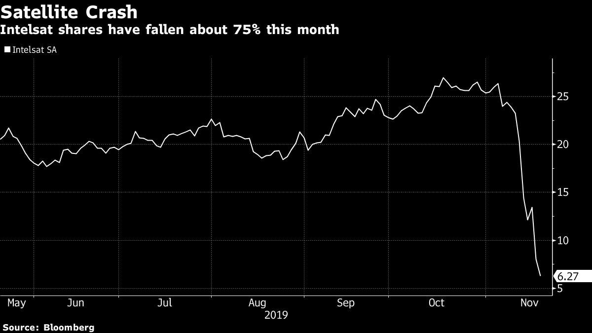 Intelsat Shorts Stick to Positions Even After Record 75% Wipeout