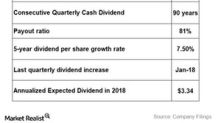 What Investors Should Know about Dominion Energy's Dividend Statistics