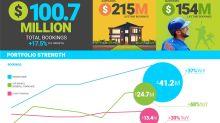 Glu Reports Third Quarter 2018 Financial Results