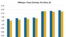 JPMorgan Chase's 3Q Earnings Crushed Analysts' Estimates