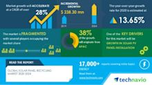 Solar Panel Recycling Market | Growth In Solar PV Panel Installation to Boost the Market Growth | Technavio