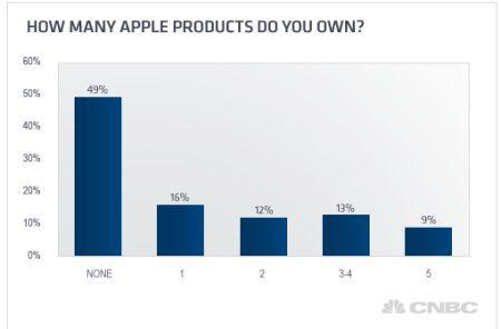 51% of households in the US own something made by Apple