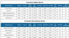 Underperformers in the Consumer Sector Last Week