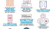 CORRECTING and REPLACING GRAPHIC Hilton Enters 100th Year with Record Growth and Industry-Leading Initiatives
