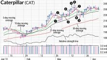 CAT Stock Came Back The Very Next Day