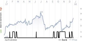 See what the ihs markit score report has to say about for Zimmer holdings