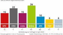Umfrage Berlin Trend: Grüne erreichen 26 Prozent, SPD nur noch bei 15 Prozent