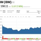 IBM's stock is popping after blowing through Wall Street revenue estimates (IBM)