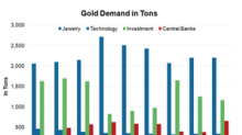 Why Is Bank of America Bullish on Gold?