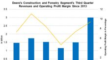 Deere's Construction & Forestry Segment Revenue Doubled in Q3