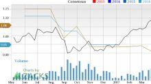 Should Compania Cervecerias (CCU) Be On Your Radar Now?