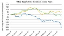 Office Depot Stock Falls after Dismal Fiscal 4Q17 Results