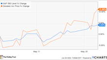 Why Zendesk Stock Climbed 11.5% Last Month