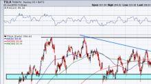 Renewed Focus on Profitability Bodes Well for Tesla Stock