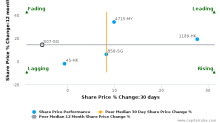 Shangri-La Asia Ltd. breached its 50 day moving average in a Bearish Manner : S07-SG : May 3, 2017