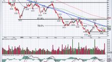 Halliburton Stock Could Bottom After Earnings