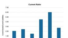 Comparing Offshore Drilling Companies' Liquidity