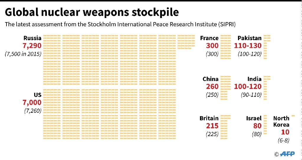 Russia and the United States each hold more than 20 times as many nuclear weapons in their arsenals as does France, which has the world's third largest nuclear arsenal (AFP Photo/Gal ROMA)