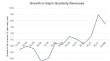 Strategic Initiatives Are Holding Gap's Top Line