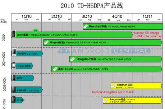 HTC Dragon and friends turn up on Dopod roadmap