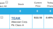 Is Atlassian (TEAM) Stock a Buy, Even After Its Double-Digit Climb?
