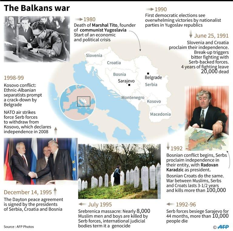 Timeline of the Balkans war. (AFP Photo/Cecilia SANCHEZ)