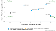 Fossil Group, Inc. breached its 50 day moving average in a Bearish Manner : FOSL-US : December 19, 2016