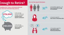 Am I saving enough to retire? Vast majority of Canadians just don't know: CIBC poll