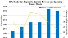 How 3M's Health Care Segment Performed in Q2