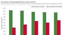 What to Expect from Oil-Weighted Stocks