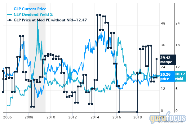 lowest trading stocks