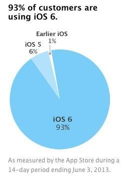 Apple: iOS fragmentation? What iOS fragmentation?