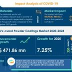 UV-cured Powder Coatings Market | Size, Share, Trends, Analysis and Forecast | Research Report by Technavio