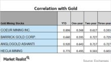 Comparing Mining Stocks' Correlation with Gold
