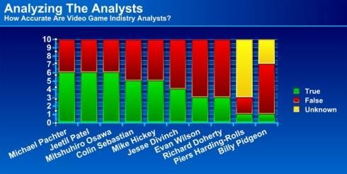 How accurate are your favorite video game analysts?