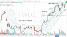Why Twilio Stock Is a Perfect Buy Today