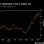 This Is How Far Turkey Will Go to Boost Lira Without a Rate Hike