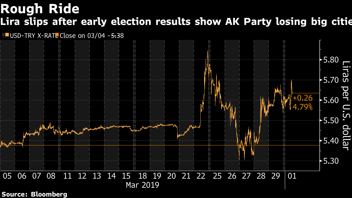Lira Swings as Erdogan Suffers Blow in Turkey's Municipal Ballot