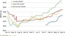 Potash Prices Were Flat Last Week