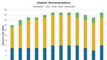 Analysts' Estimates and Recommendations for Sarepta