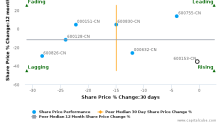 Xiamen CD Inc. breached its 50 day moving average in a Bearish Manner : 600153-CN : May 11, 2017