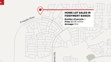 Taylor Morrison buys nearly $7 million of lots for two Roseville communities