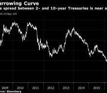 Beware the Midterm 'Tail Risk'to the U.S. Yield Curve